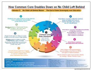 How Common Core Doubles-Down on No Child Left Behind