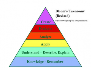 Bloom's Taxonomy of Learning