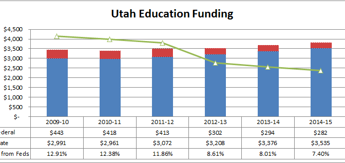 Resolution to get Utah Off Fed Ed