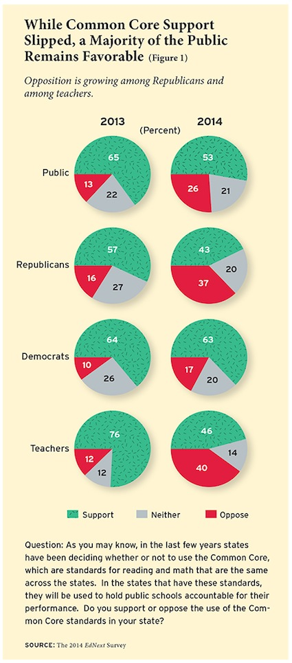 Common Core Support Slipping