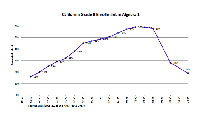 CA 8th grade drop from CCSS
