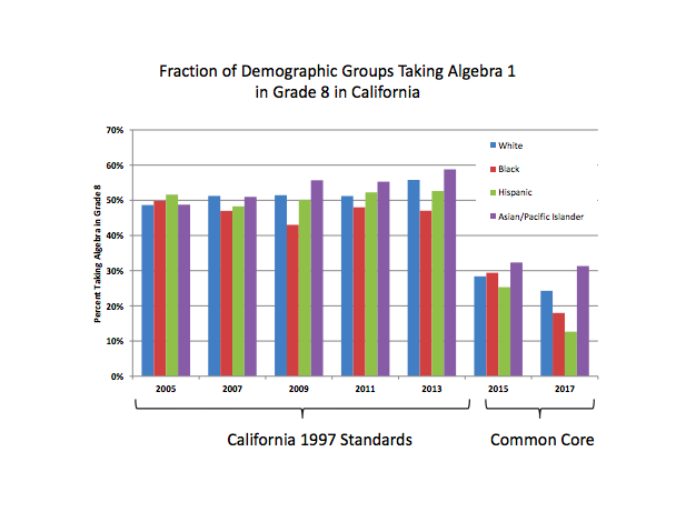 CA minority groups