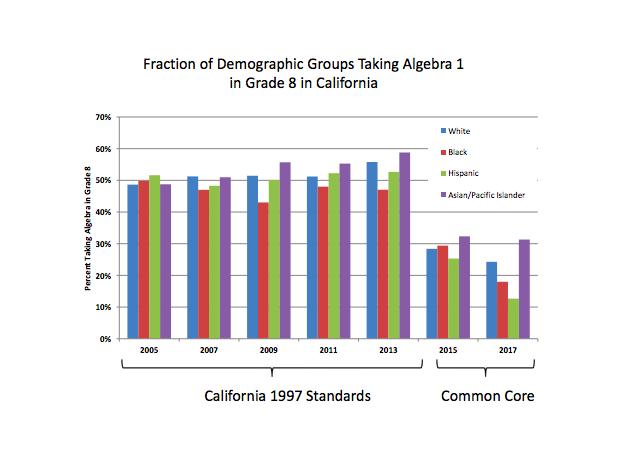 CA minority groups