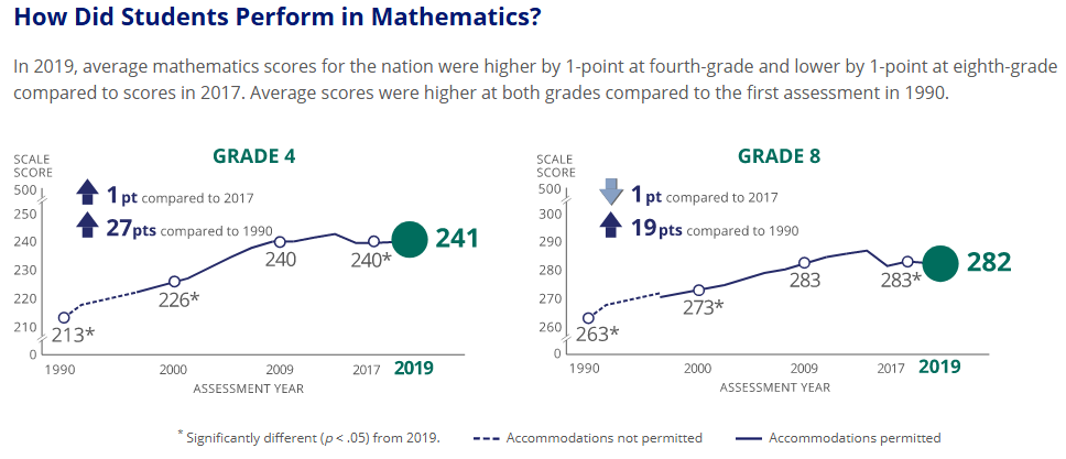 2019 Naep Math performance